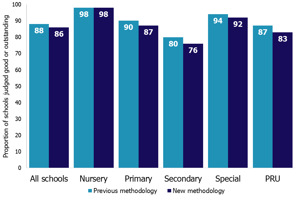 Secondary schools and pupil referral units have seen the biggest changes with the proportion of good and outstanding secondary schools dropping from 80% to 76% and the proportion of good and outstanding pupil referral units dropping from 87% to 83%