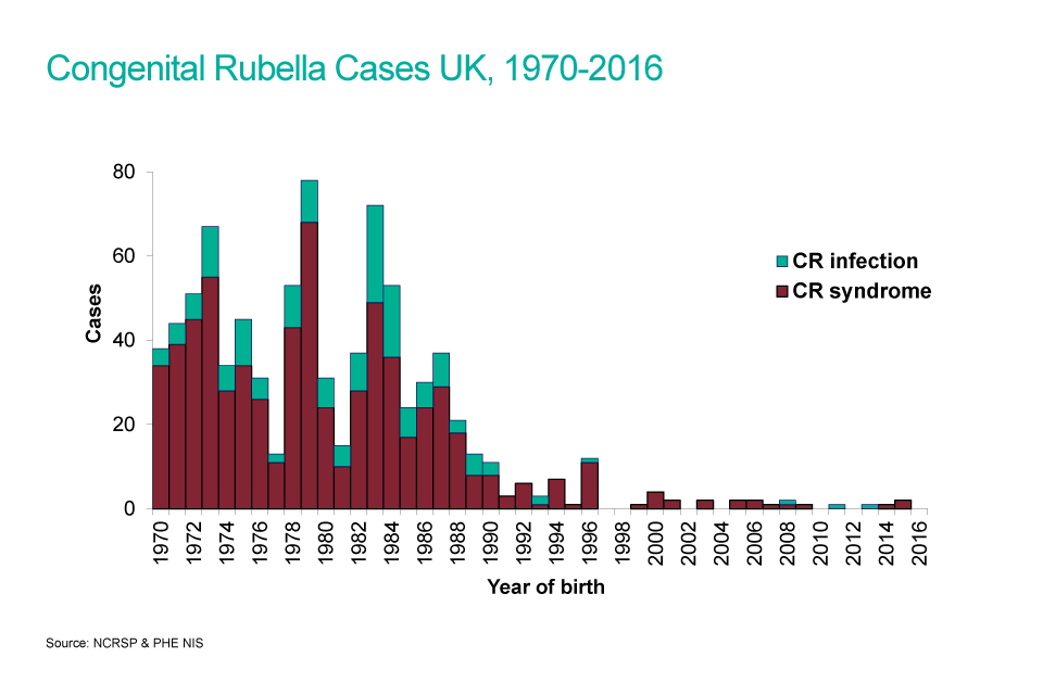 A bar chart showing congenital rubella cases from 1970 to 2016