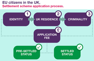 Find out about the settlement scheme for EU citizens