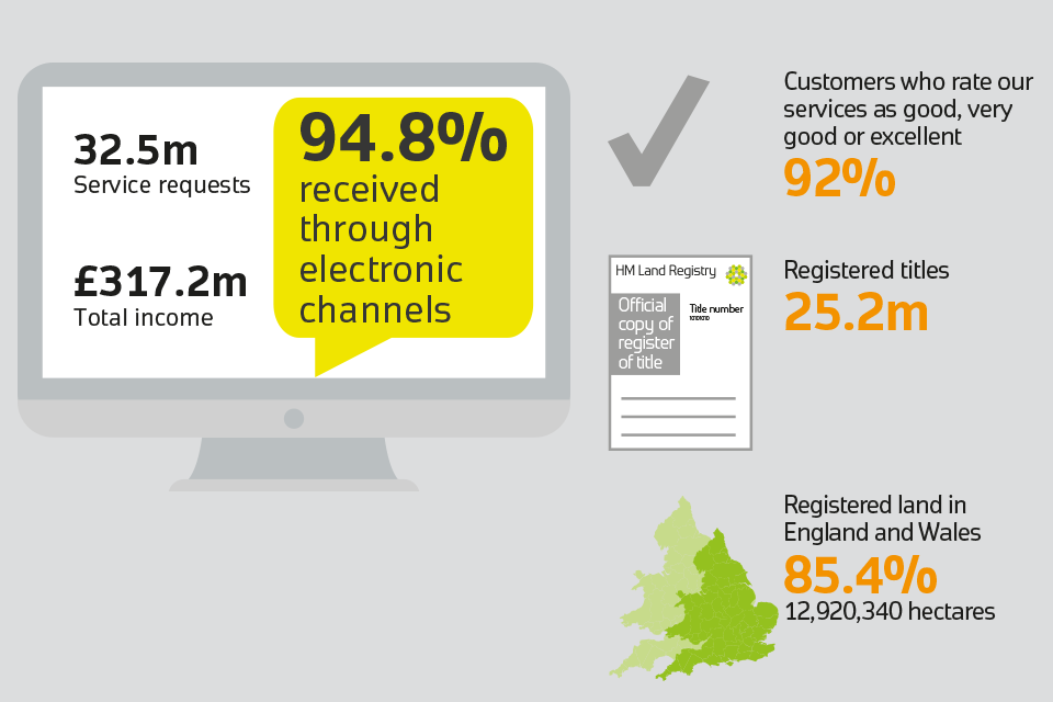 Infographic: 32.5 million service requests. £317.2 million total income. 94.8% received through electronic channels, 25,2 million registered titles and 85.4% registered land in England and Wales or 12,920,340 hectares.