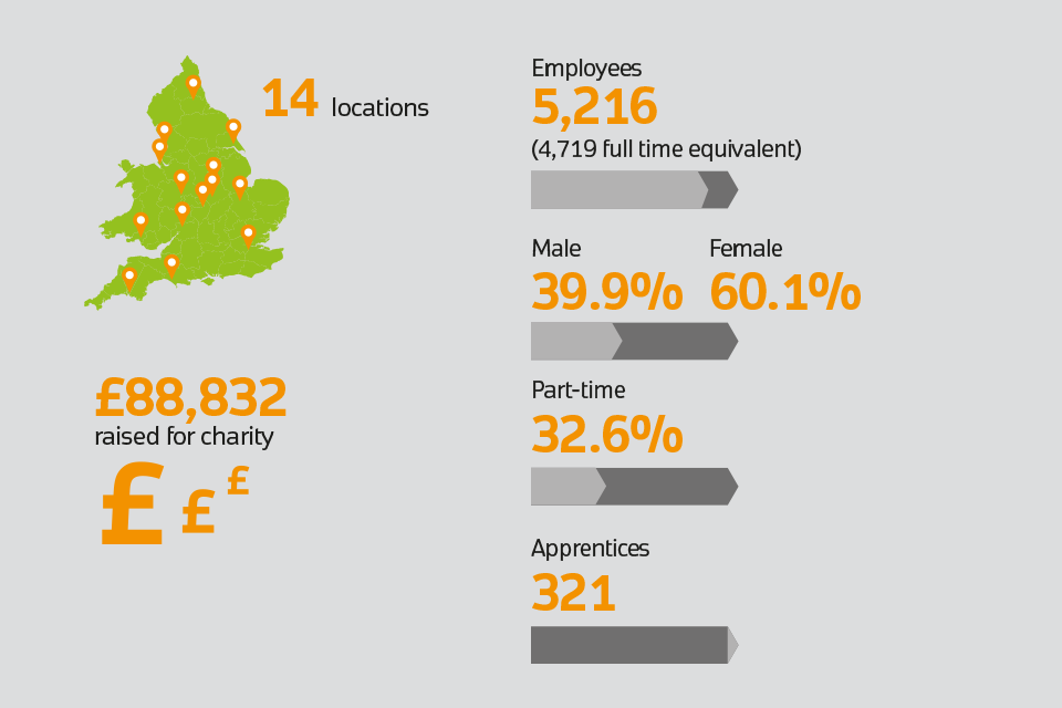 Infographic: 14 locations, 5,216 employees, 39.9% male, 60.1% female, 32.6% part-tile, 321 apprentices, £88,832 raised for charity