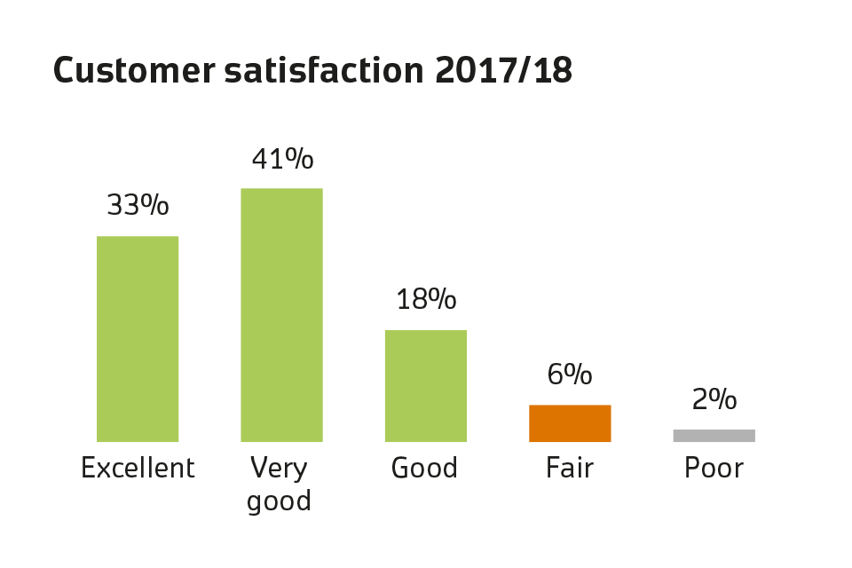 Customer satisfaction 2017 to 2018 bar chart