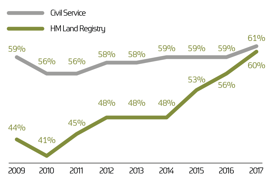 Graph: Civil Service people survey 2009 to 2017