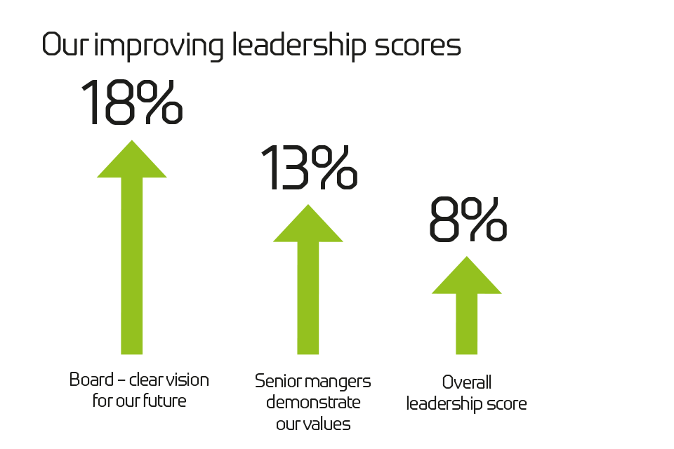 Our improving leadership scores