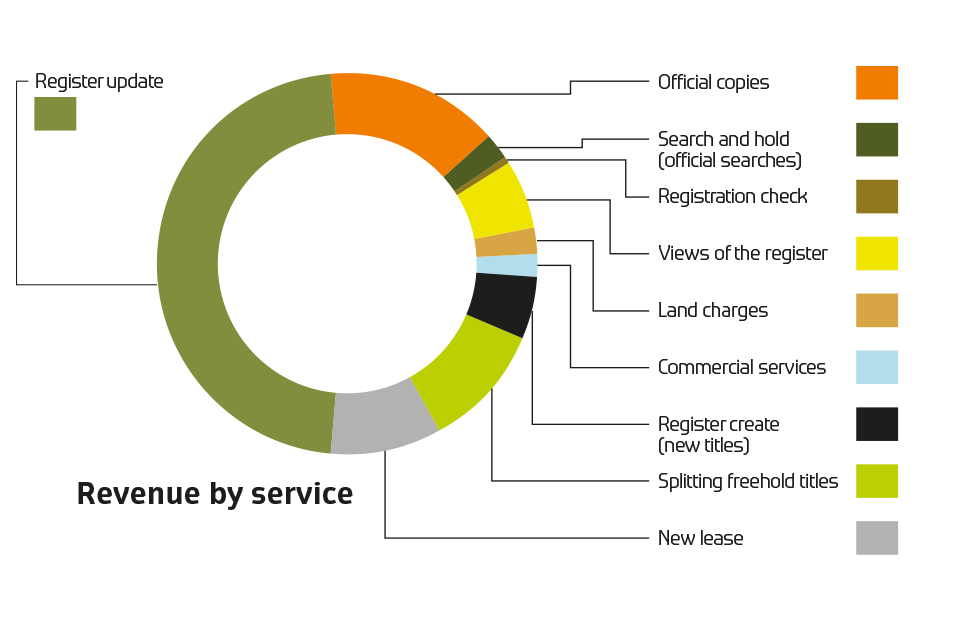 Revenue by service