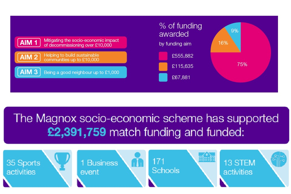The Magnox socio-economic scheme has supported £2,391,759 match funding