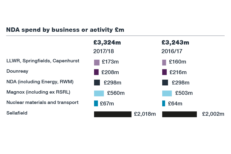 NDA Annual Report and Accounts 2017 to 2018 - GOV UK