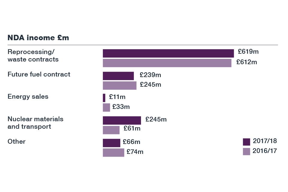 NDA Annual Report and Accounts 2017 to 2018 - GOV UK