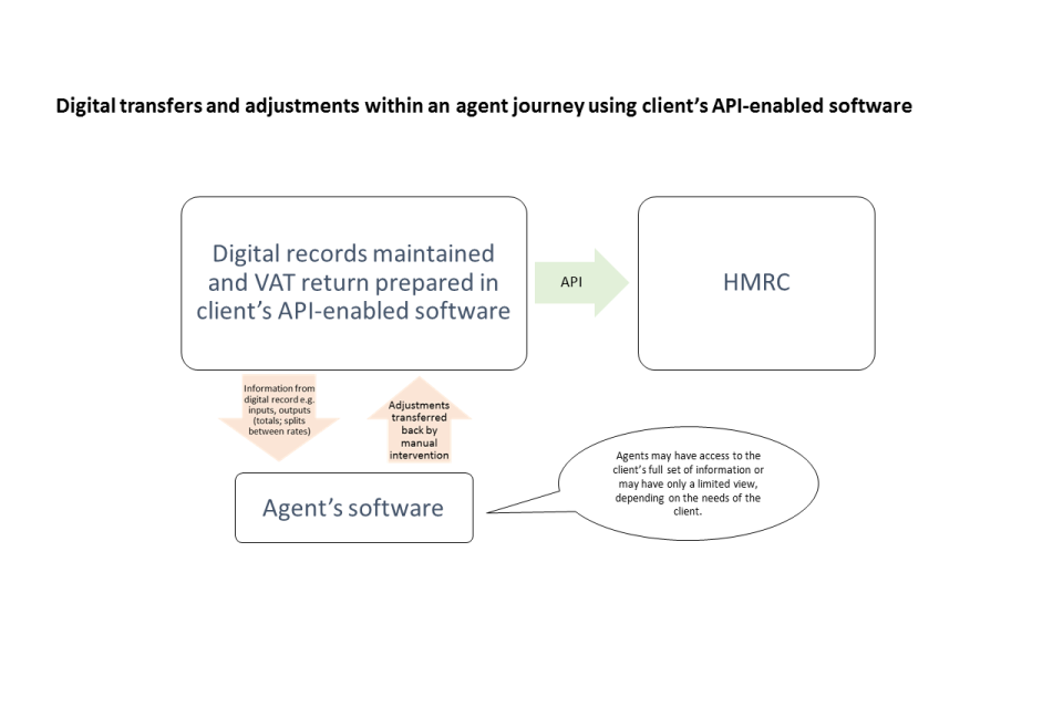 Digital transfers and adjustments within an agent journey using client's API-enabled software