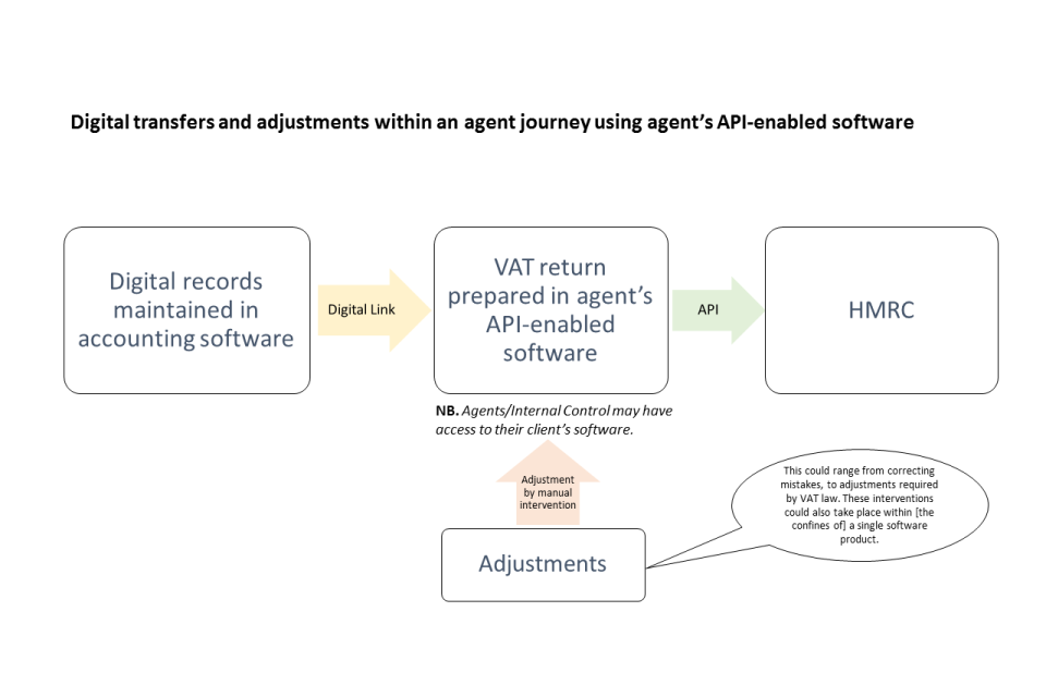 Digital transfers and adjustments within an agent journey using agent's API-enabled software