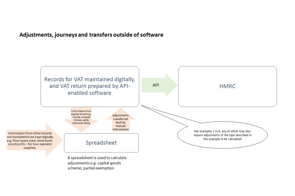 Adjustments, journeys and transfers outside of software