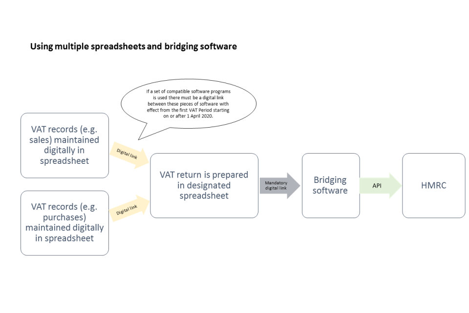 Using multiple spreadsheets and bridging software