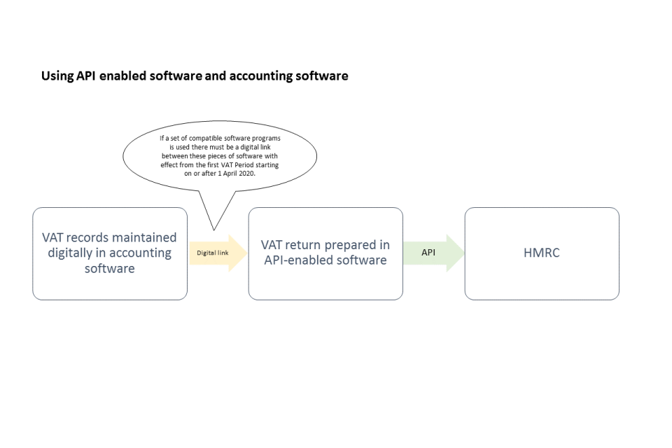 Using API enabled software and accounting software