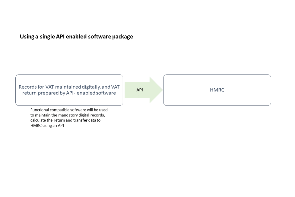 Using a single API enabled software package slide