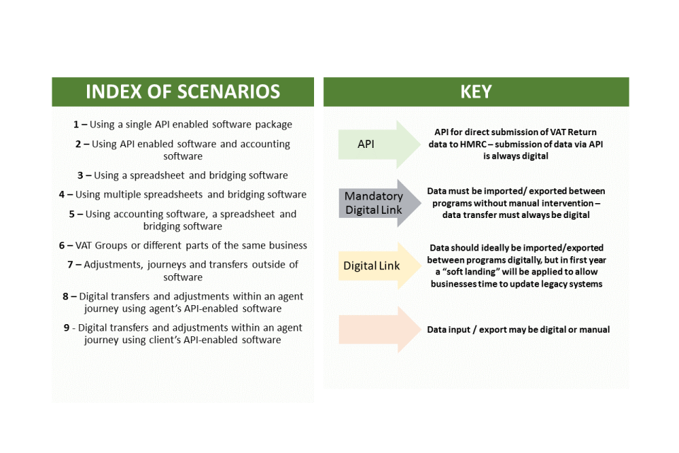 Index of scenarios and a key slide