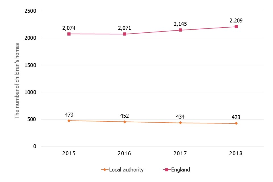 The chart showing the 4-year trend of growing number of children's homes of all types and the falling number of children's homes run by local authorities