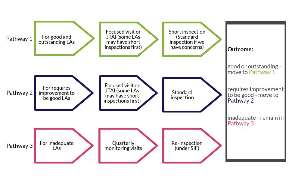 Three inspection pathways under the ILACS framework