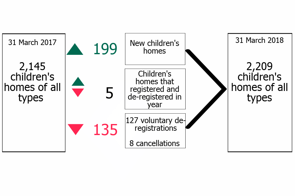 The change in the number of children's homes, by all types, including the number of joiners and leavers from 31 March 2017 to 31 March 2018