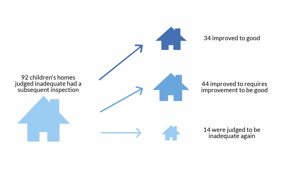Judgements at subsequent inspections for children's homes initially judged inadequate in 2017 to 2018