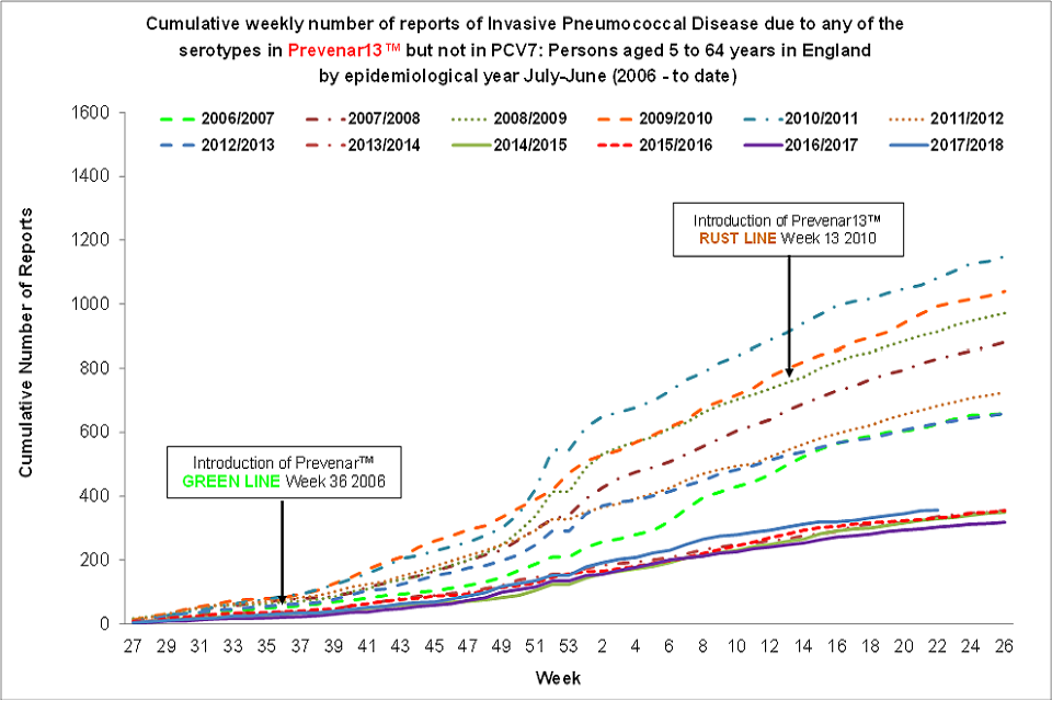 Cumulative weekly number of reports of invasive pneumococcal disease (IPD) due to any of the 6 serotypes in Prevenar13™ but not in PCV7™: those aged 5 to 64 years in England by epidemiological year, from July to June (from 2006 to now).
