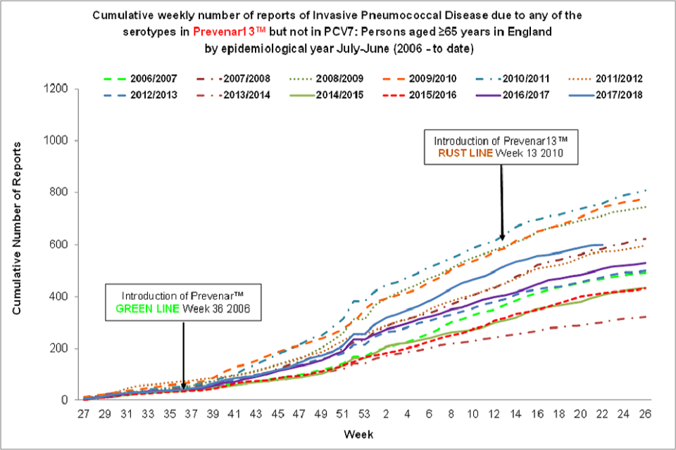 Cumulative weekly number of reports of Invasive Pneumococcal Disease due to any of the six serotypes in Prevenar13™ but not in PCV7: aged 65 years or over in England by epidemiological year, from July to June (from 2006 to now).