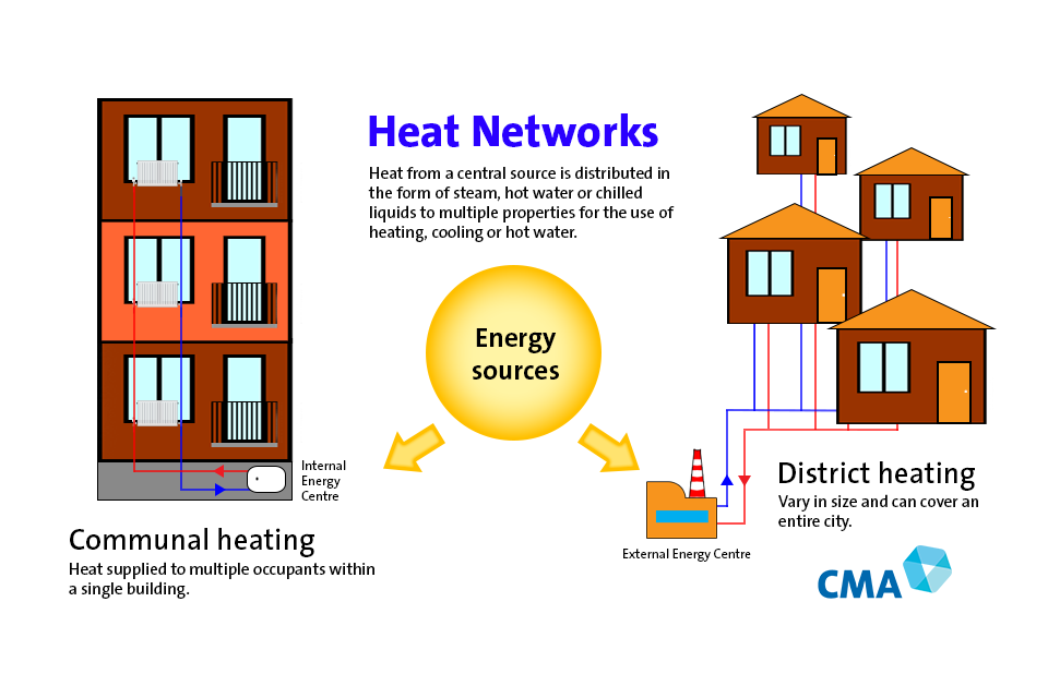 How heat networks are structured.
