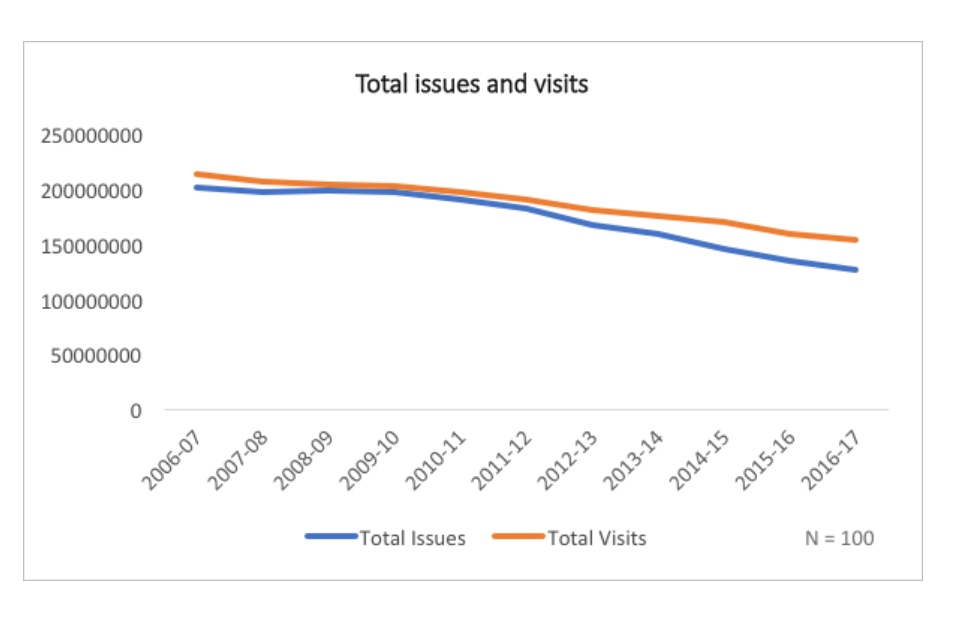 Graph showing total visits and issues for libraries