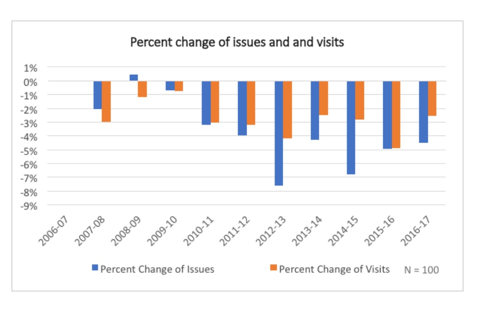 Bar chart showing percent change of issue and visits