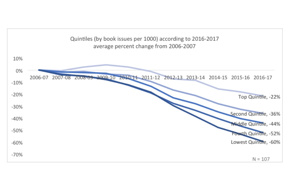 Line graph showing quintiles (by issues per 1000) according to 2016-2017 average percent change from 2006-2007