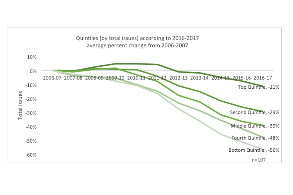 Line graph showing quintiles quintiles (by total issues) according to 2016-2017 average percent change from 2006-2007