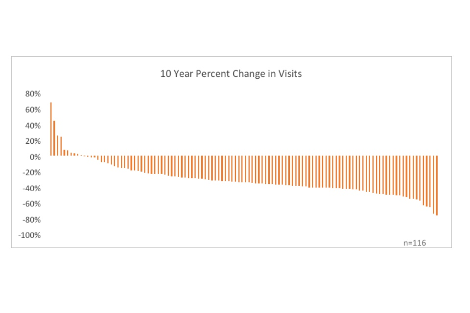 Graph showing 10 year percent change in visits