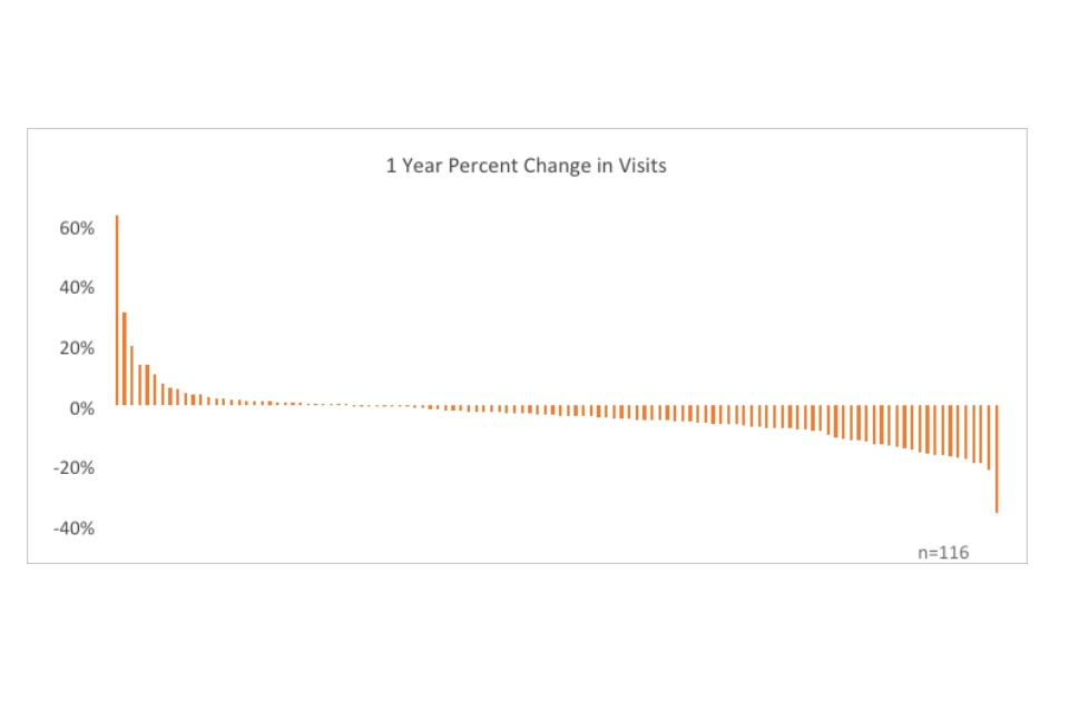 Graph showing 1 year percent change in visits
