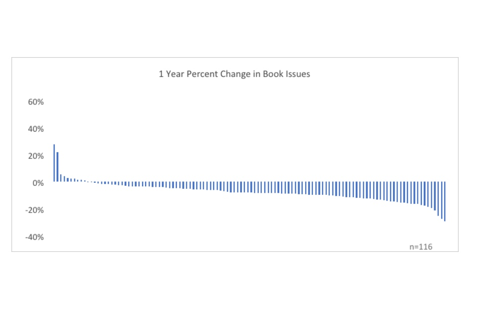 Graph showing 1 year percent change in book issues
