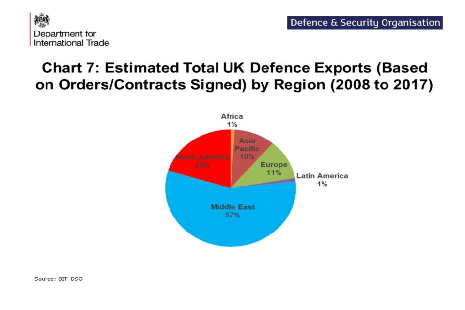 UK defence and security export statistics for 2017 - GOV UK