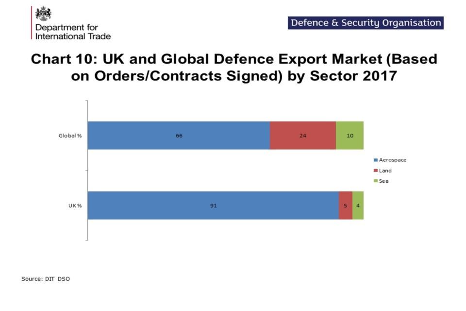 UK defence and security export statistics for 2017 - GOV UK