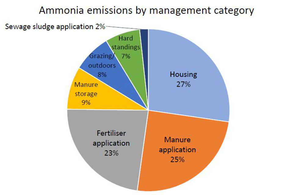 Figure 1b: The breakdown of agricultural ammonia emissions in the UK in 2016 by management category.