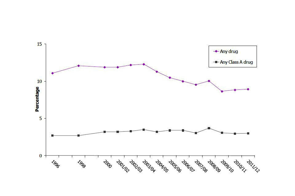 Trends in last year illicit drug use among adults aged 16 to 59, 1996 to 2011/12 Crime Survey for England and Wales