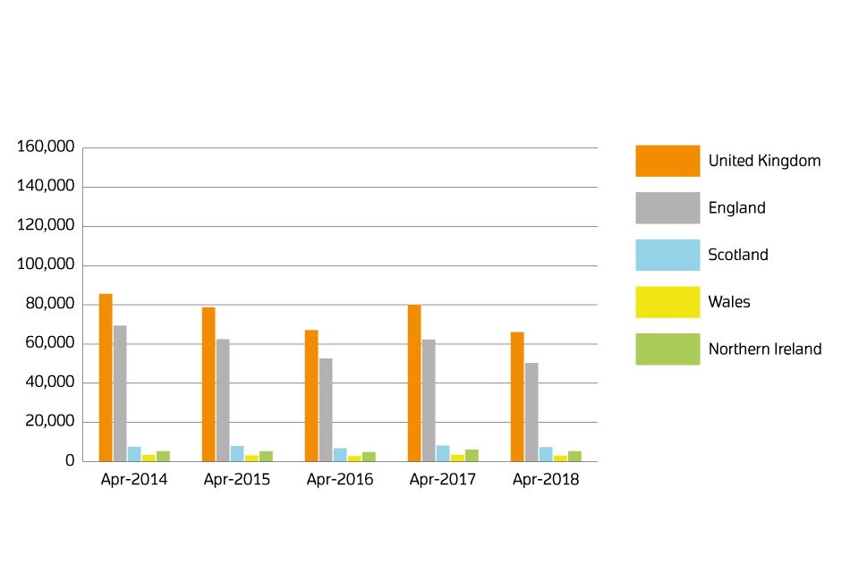 Sales volumes for 2014 to 2018 by country: April