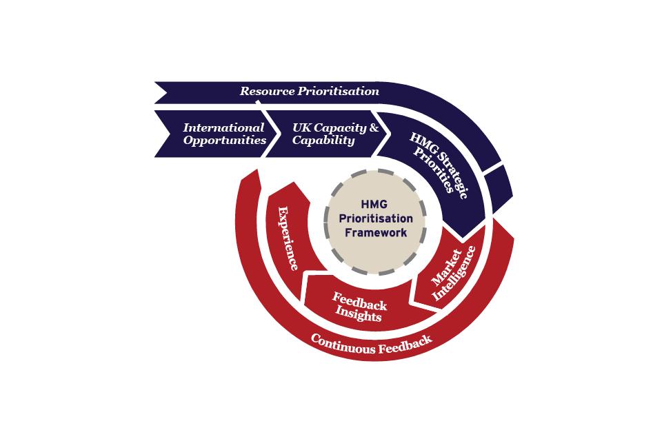 Graphic showing resources prioritisation framework.