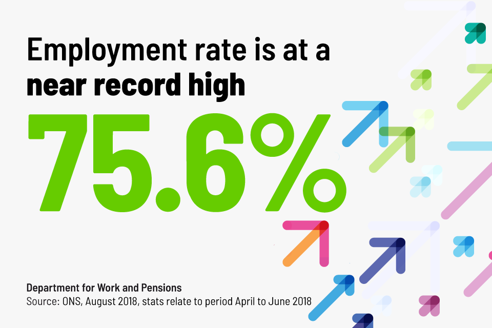 Employment rate is at a near record high of 75.6% (Office for National Statistics, August 2018)