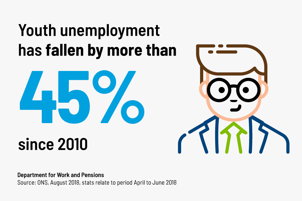 Youth unemployment has fallen by more than 45% since 2010 (Office for National Statistics, August 2018)