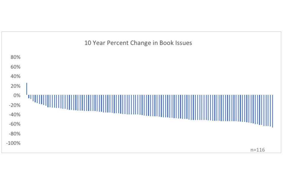 Graph showing 10 year percent change in book issues