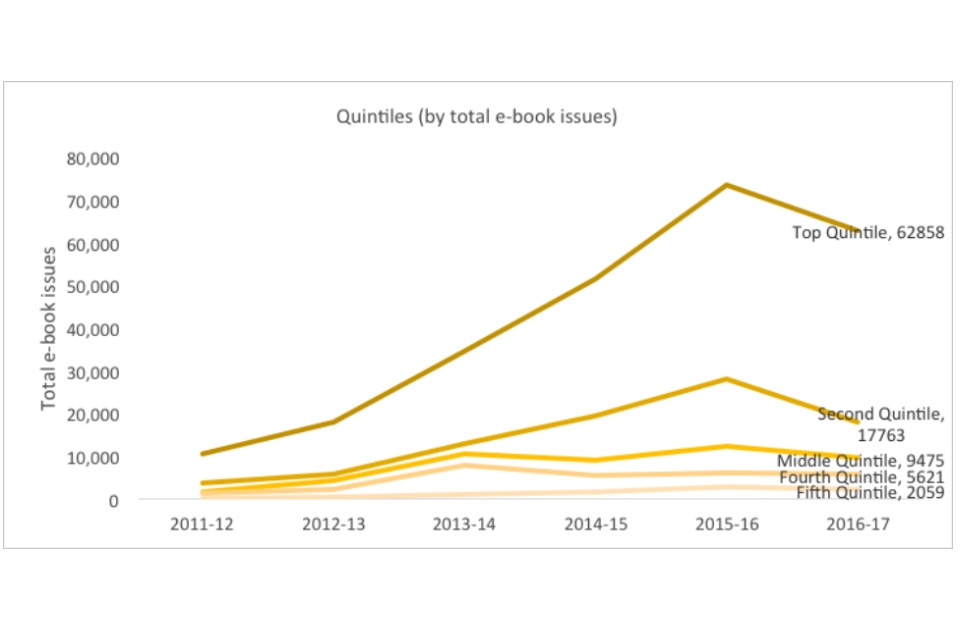 Graph showing quintiles (by total e-book issues)