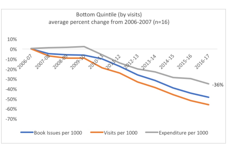 Graph showing the bottom quintile (by visits): average percent change from 2006-07