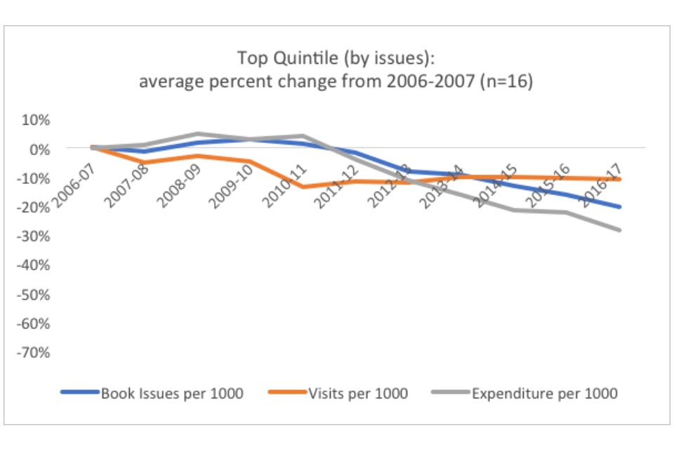 Graph showing the top quintile (by issues): average percent change from 2006-2007