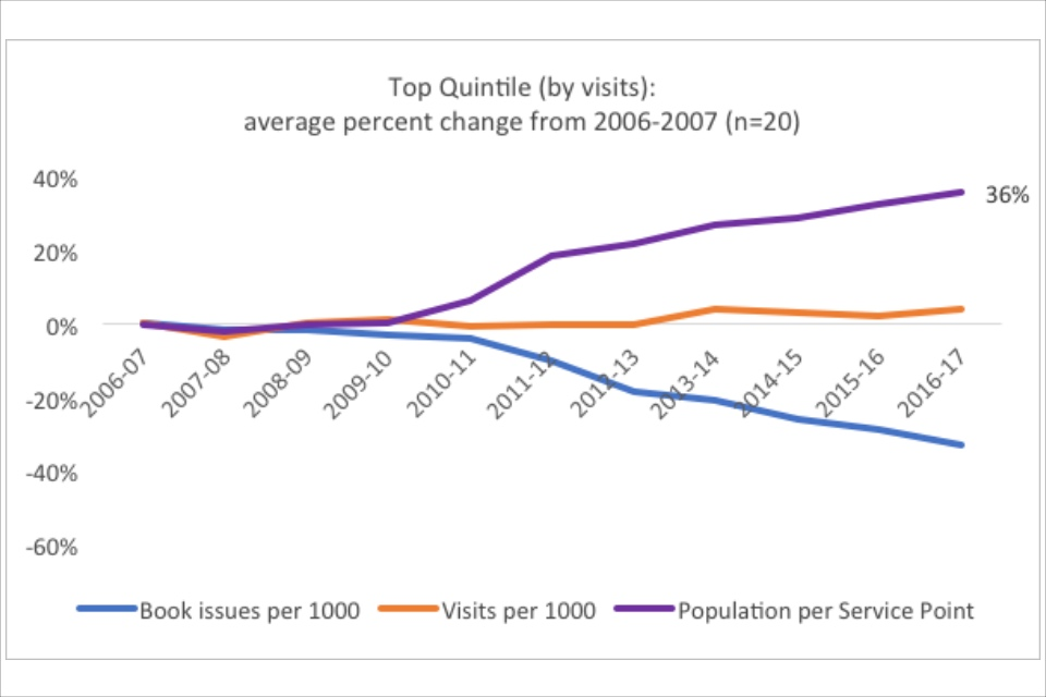Graph showing the top quintile (by visits): average percent change from 2006-2007