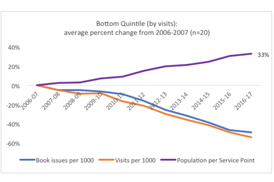 Graph showing the bottom quintile (by visits): average percent change from 2006-2007