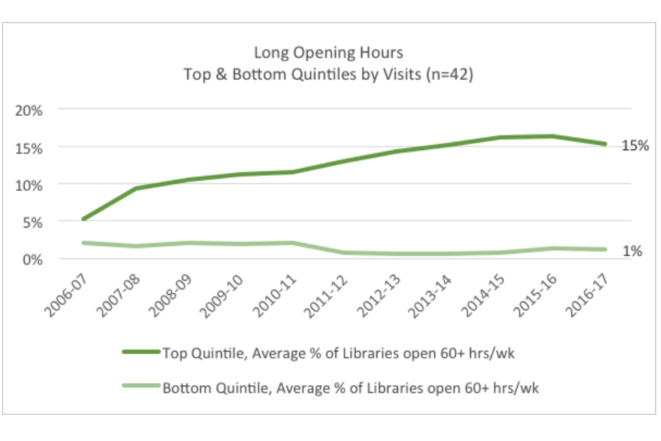 Graph showing long opening hours: top and bottom quintiles by visits
