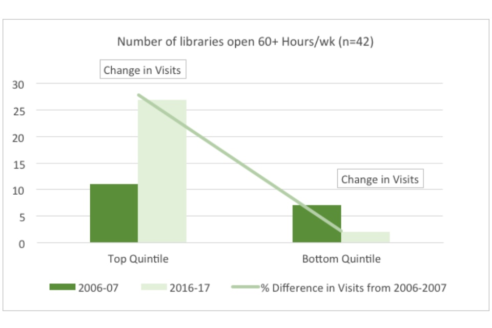 Graph showing the number of libraries open 60+ hours per week