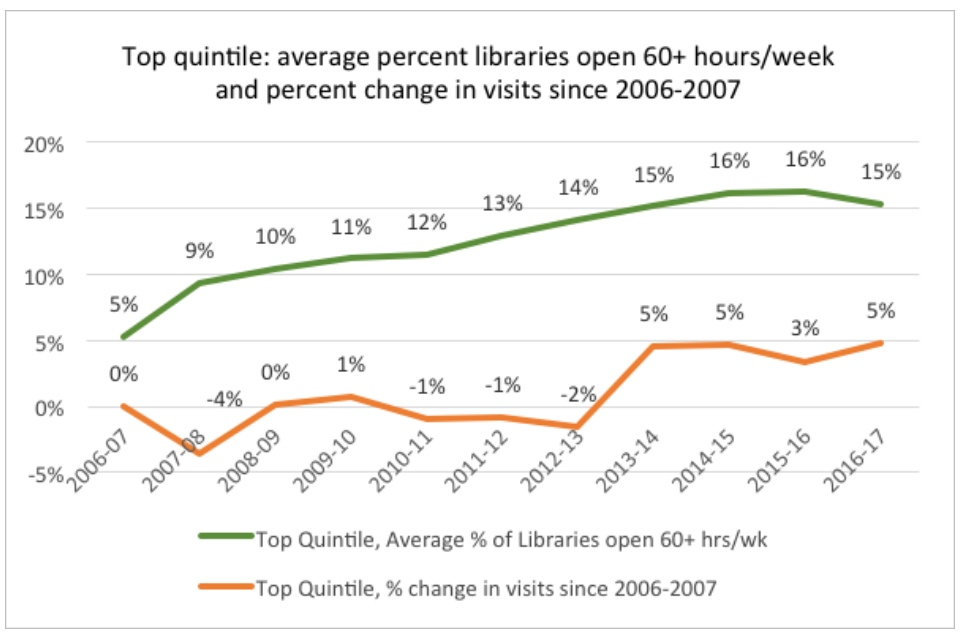 Graph showing the top quintile: average percent libraries open 60+ hours/week and percent change in visits since 2006-2007